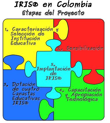 IRIS en Colombia - Etapas del Proyecto: 1. Caracterización y selección de Institución Educativa, 2. Sensibilización, 3. Dotación de cuatro canastas educativas IRIS, 4. Capacitación y apropiación tecnológica, 5. Implantación de IRIS